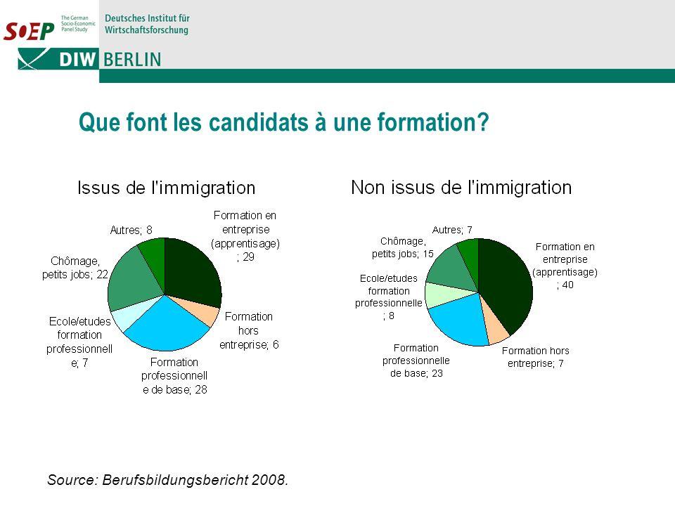 Que font les candidats à une formation? Source: Berufsbildungsbericht 2008.