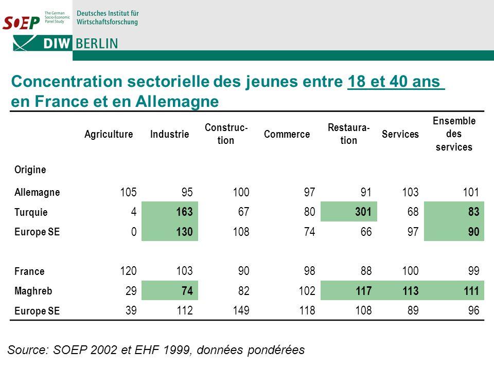 Concentration sectorielle des jeunes entre 18 et 40 ans en France et en Allemagne AgricultureIndustrie Construc- tion Commerce Restaura- tion Services