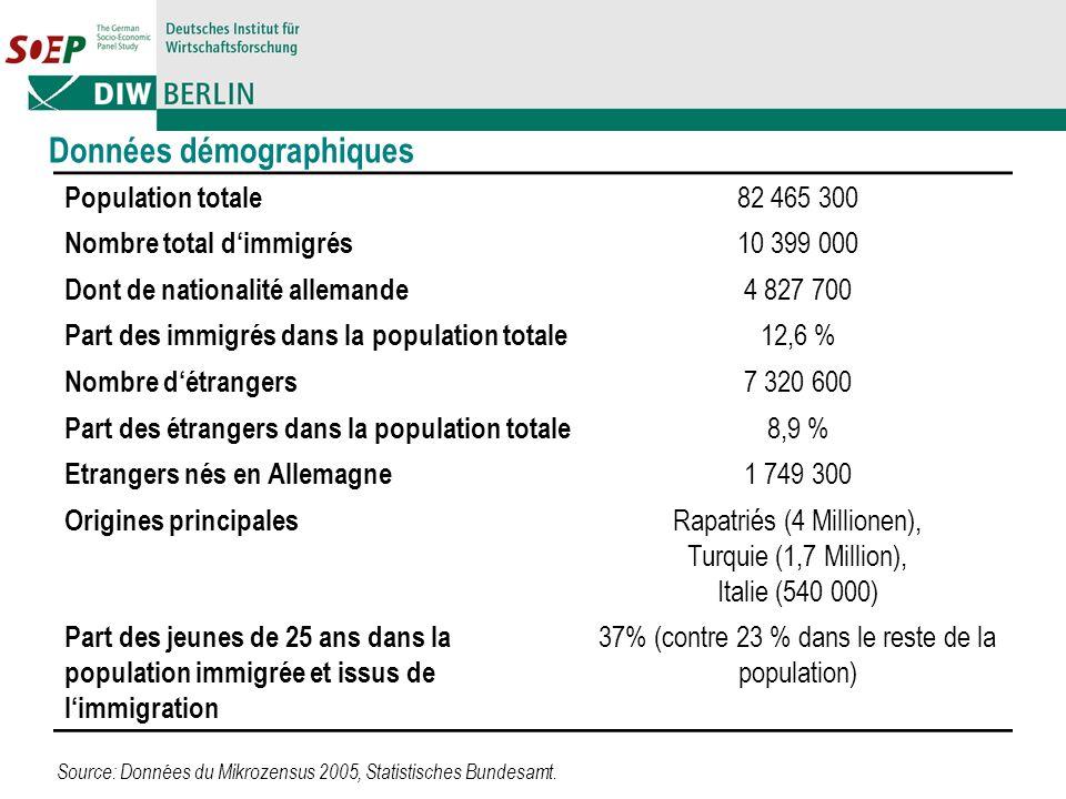 Données démographiques Population totale 82 465 300 Nombre total dimmigrés 10 399 000 Dont de nationalité allemande 4 827 700 Part des immigrés dans la population totale 12,6 % Nombre détrangers 7 320 600 Part des étrangers dans la population totale 8,9 % Etrangers nés en Allemagne 1 749 300 Origines principales Rapatriés (4 Millionen), Turquie (1,7 Million), Italie (540 000) Part des jeunes de 25 ans dans la population immigrée et issus de limmigration 37% (contre 23 % dans le reste de la population) Source: Données du Mikrozensus 2005, Statistisches Bundesamt.