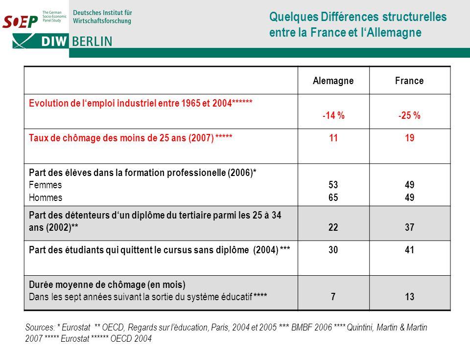 AlemagneFrance Evolution de lemploi industriel entre 1965 et 2004****** -14 %-25 % Taux de chômage des moins de 25 ans (2007) *****1119 Part des élève