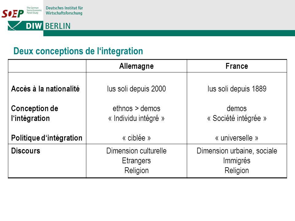 AllemagneFrance Accès à la nationalité Conception de lintégration Politique dintégration Ius soli depuis 2000 ethnos > demos « Individu intégré » « ci