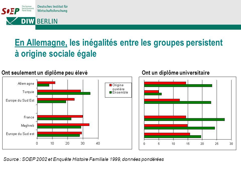 En Allemagne, les inégalités entre les groupes persistent à origine sociale égale Source : SOEP 2002 et Enquête Histoire Familiale 1999, données pondérées Ont seulement un diplôme peu élevéOnt un diplôme universitaire