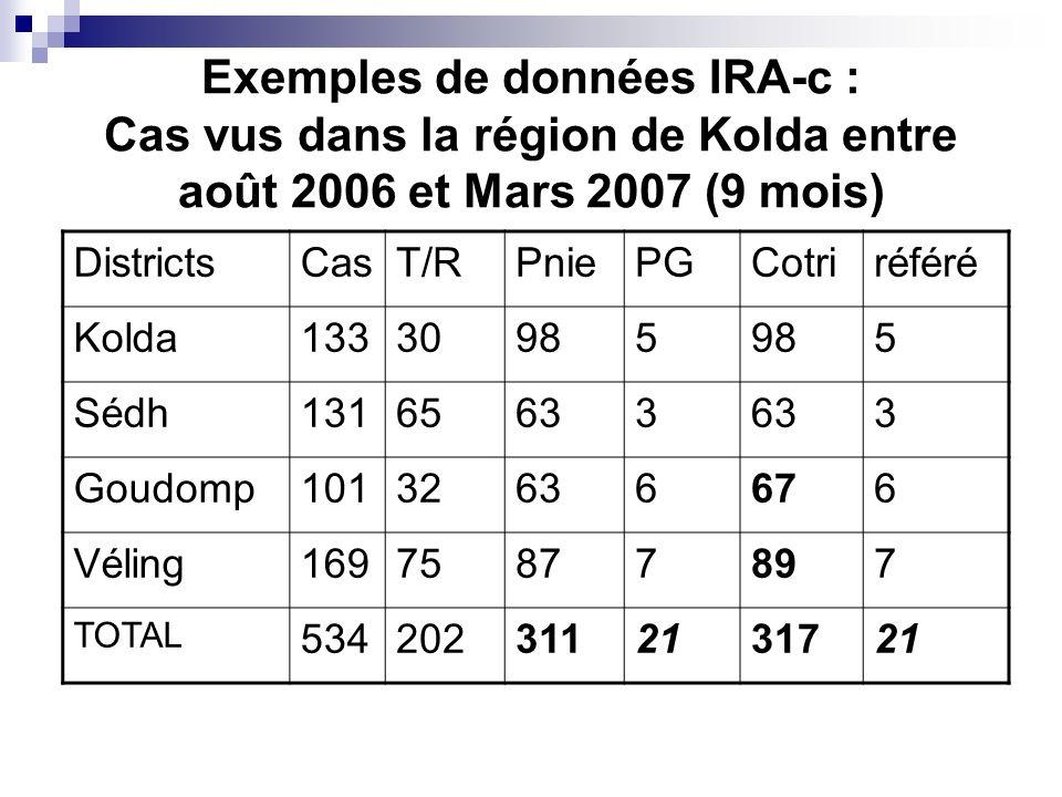 Exemples de données IRA-c : Cas vus dans la région de Kolda entre août 2006 et Mars 2007 (9 mois) DistrictsCasT/RPniePGCotriréféré Kolda13330985 5 Séd