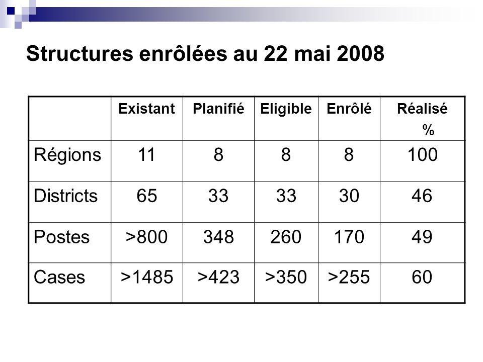 Structures enrôlées au 22 mai 2008 ExistantPlanifiéEligibleEnrôléRéalisé % Régions11888100 Districts6533 3046 Postes>80034826017049 Cases>1485>423>350