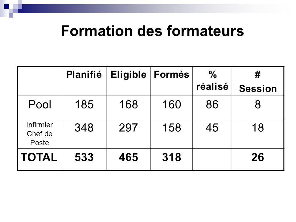 Formation des formateurs PlanifiéEligibleFormés% réalisé # Session Pool185168160868 Infirmier Chef de Poste 3482971584518 TOTAL53346531826