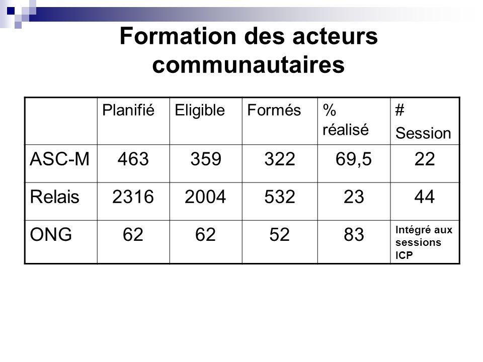 Formation des acteurs communautaires PlanifiéEligibleFormés% réalisé # Session ASC-M46335932269,522 Relais231620045322344 ONG62 5283 Intégré aux sessi