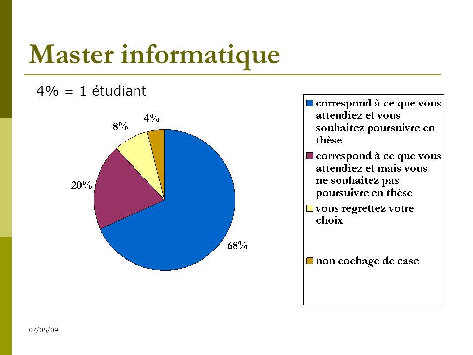 07/05/09 Master informatique 4% = 1 étudiant