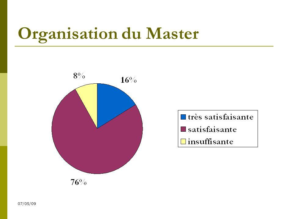 07/05/09 Organisation du Master