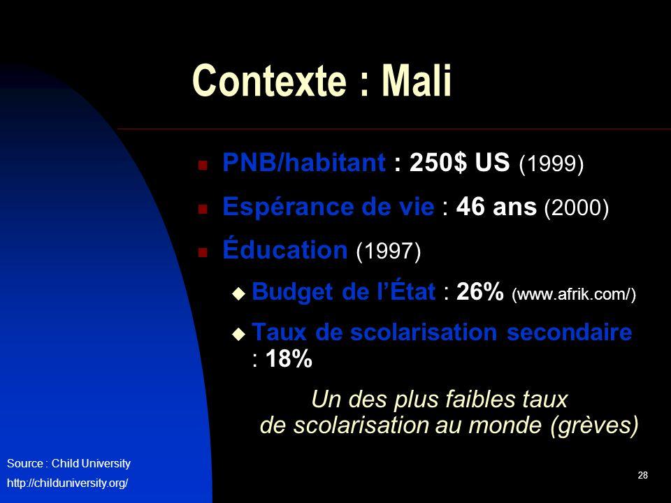 28 Contexte : Mali PNB/habitant : 250$ US (1999) Espérance de vie : 46 ans (2000) Éducation (1997) Budget de lÉtat : 26% (www.afrik.com/) Taux de scolarisation secondaire : 18% Un des plus faibles taux de scolarisation au monde (grèves) Source : Child University http://childuniversity.org/