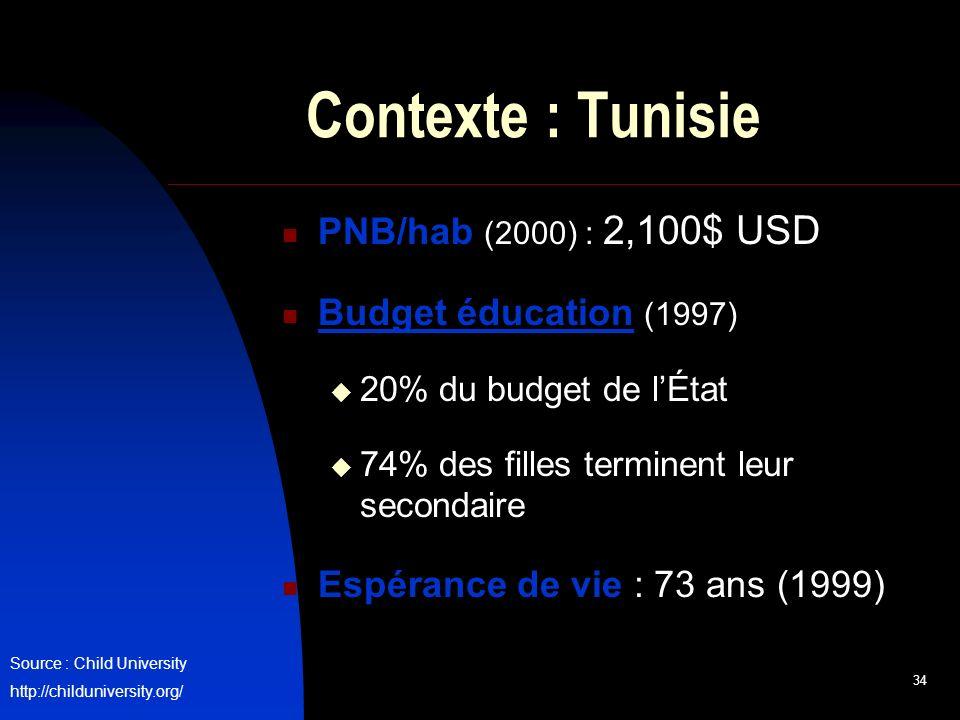 34 Contexte : Tunisie PNB/hab (2000) : 2,100$ USD Budget éducation (1997) 20% du budget de lÉtat 74% des filles terminent leur secondaire Espérance de vie : 73 ans (1999) Source : Child University http://childuniversity.org/