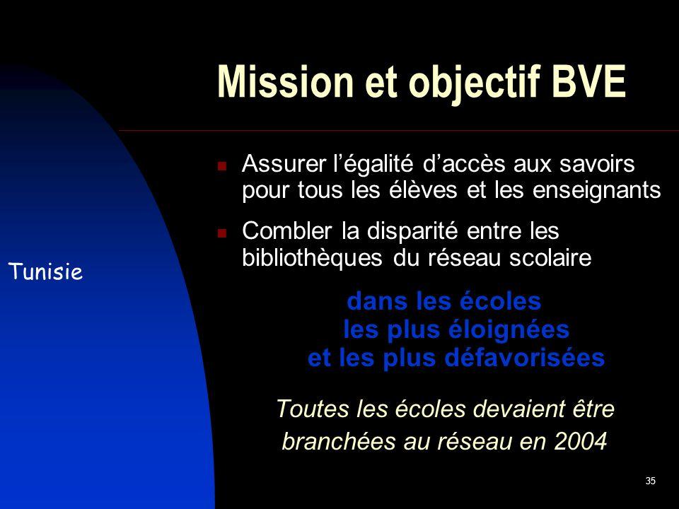 35 Mission et objectif BVE Assurer légalité daccès aux savoirs pour tous les élèves et les enseignants Combler la disparité entre les bibliothèques du réseau scolaire dans les écoles les plus éloignées et les plus défavorisées Toutes les écoles devaient être branchées au réseau en 2004 Tunisie
