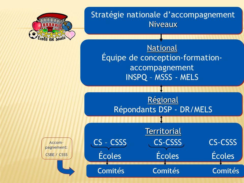 3 Territorial CS – CSSSCS-CSSSCS-CSSS ÉcolesÉcolesÉcolesTerritorial CS – CSSSCS-CSSSCS-CSSS ÉcolesÉcolesÉcoles Stratégie nationale daccompagnementNiveaux Niveaux National Équipe de conception-formation- accompagnement INSPQ – MSSS - MELSNational Équipe de conception-formation- accompagnement INSPQ – MSSS - MELS Régional Répondants DSP - DR/MELSRégional Accom- pagnement: CSBE / CSSS Comités Comités Comités