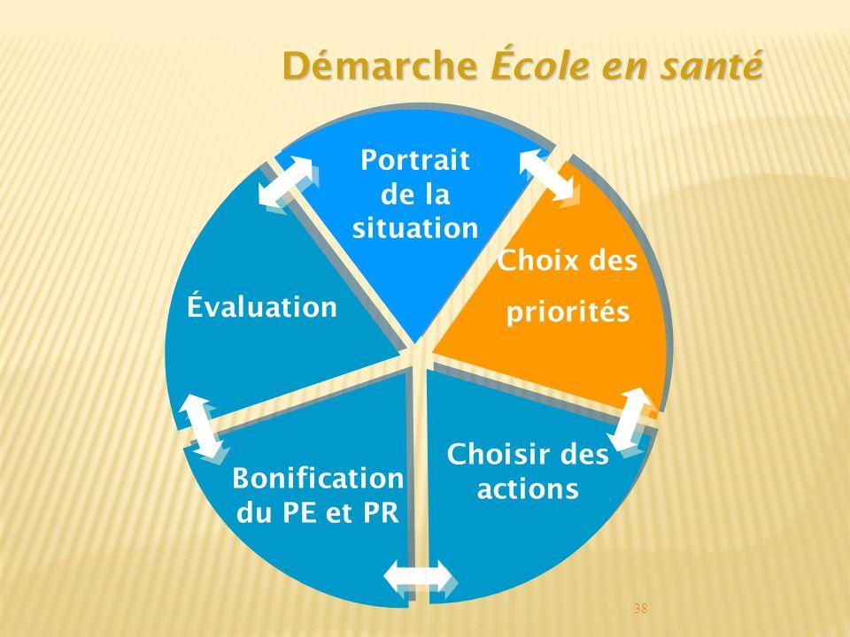 38 Démarche École en santé Évaluation Portrait de la situation Choix des priorités Choisir des actions Bonification du PE et PR