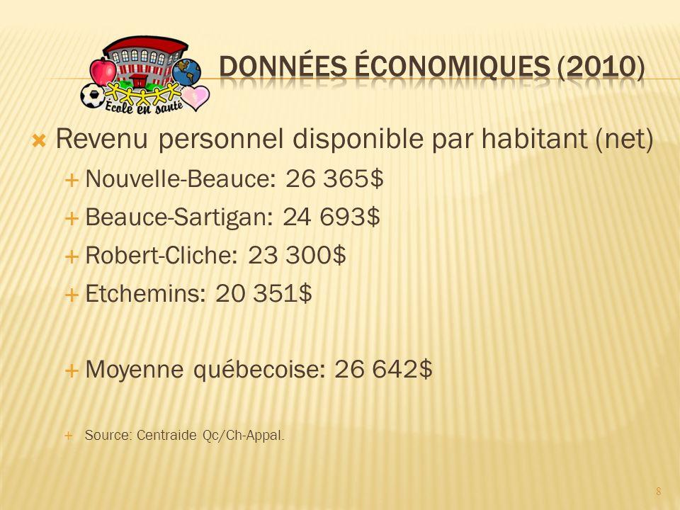 Revenu personnel disponible par habitant (net) Nouvelle-Beauce: 26 365$ Beauce-Sartigan: 24 693$ Robert-Cliche: 23 300$ Etchemins: 20 351$ Moyenne québecoise: 26 642$ Source: Centraide Qc/Ch-Appal.