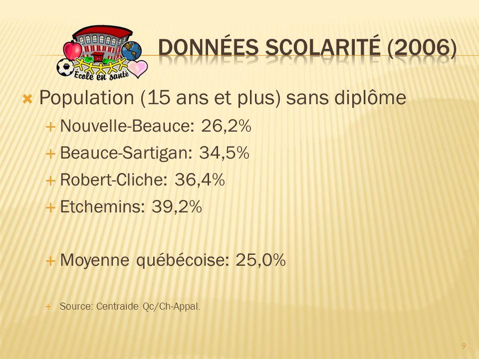 Population (15 ans et plus) sans diplôme Nouvelle-Beauce: 26,2% Beauce-Sartigan: 34,5% Robert-Cliche: 36,4% Etchemins: 39,2% Moyenne québécoise: 25,0% Source: Centraide Qc/Ch-Appal.