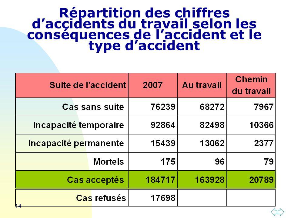 14 Répartition des chiffres daccidents du travail selon les conséquences de laccident et le type daccident