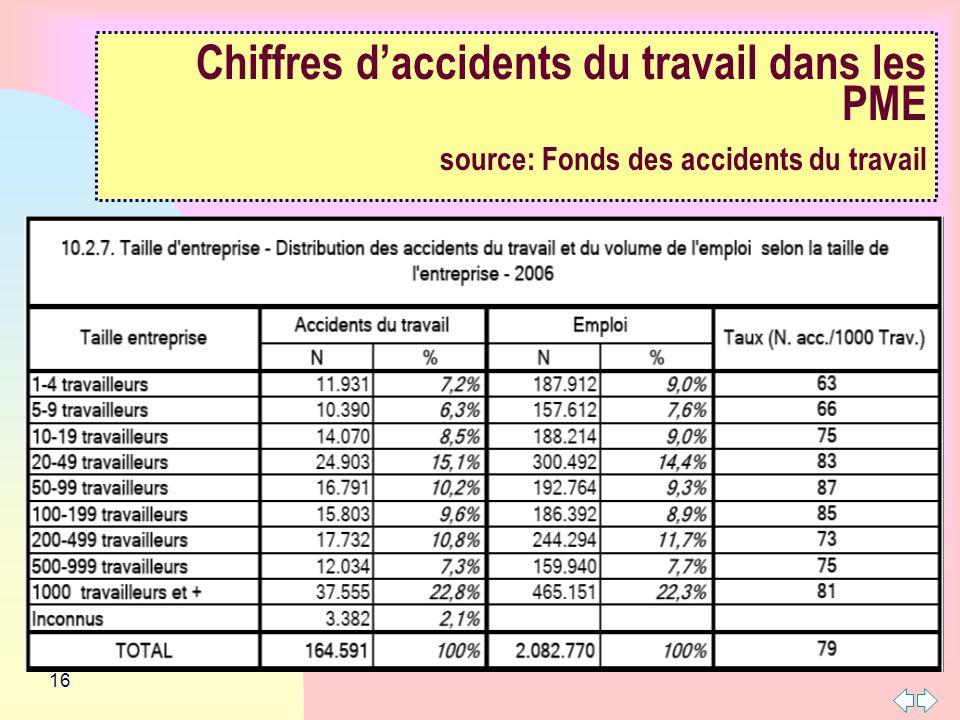 16 Chiffres daccidents du travail dans les PME source: Fonds des accidents du travail