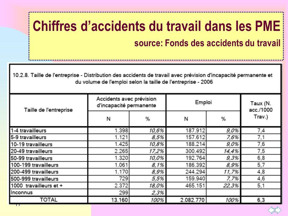 17 Chiffres daccidents du travail dans les PME source: Fonds des accidents du travail