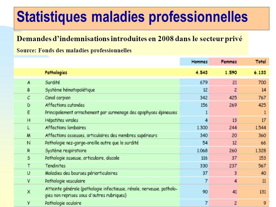 19 Statistiques maladies professionnelles Demandes dindemnisations introduites en 2008 dans le secteur privé Source: Fonds des maladies professionnelles