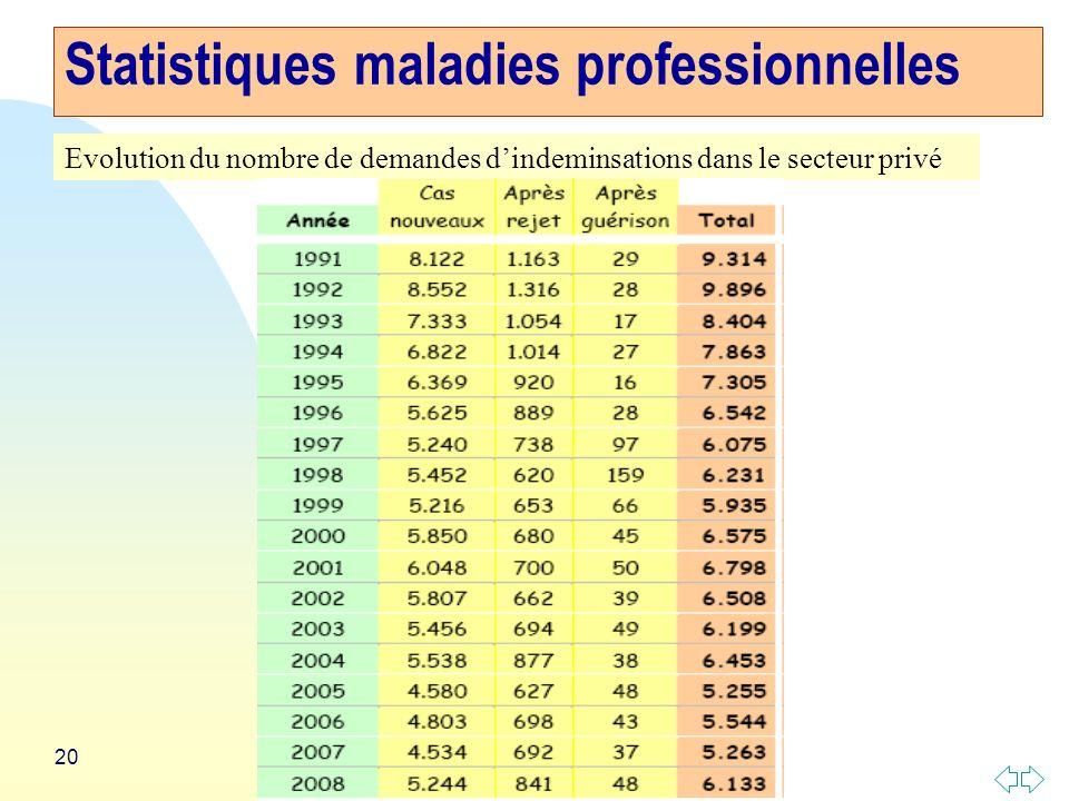 20 Statistiques maladies professionnelles Evolution du nombre de demandes dindeminsations dans le secteur privé