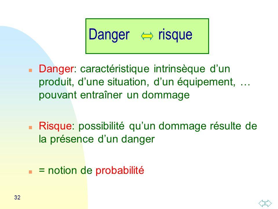32 Danger risque n Danger: caractéristique intrinsèque dun produit, dune situation, dun équipement, … pouvant entraîner un dommage n Risque: possibilité quun dommage résulte de la présence dun danger n = notion de probabilité