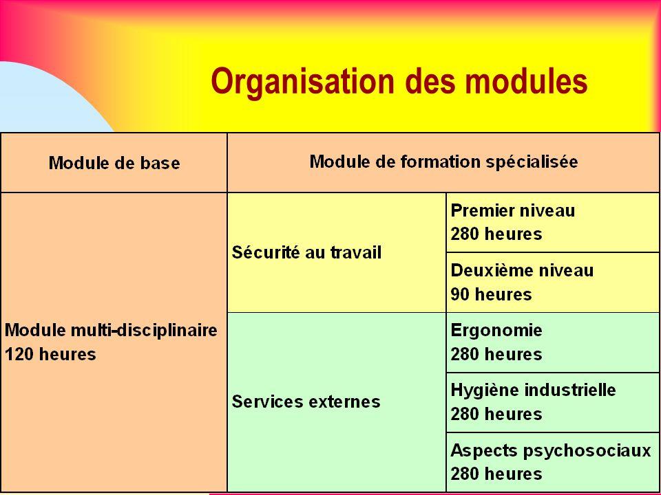 5 Organisation des modules