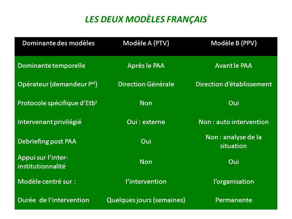 Dominante des modèlesModèle A (PTV)Modèle B (PPV) Dominante temporelleAprès le PAAAvant le PAA Opérateur (demandeur P al )Direction GénéraleDirection