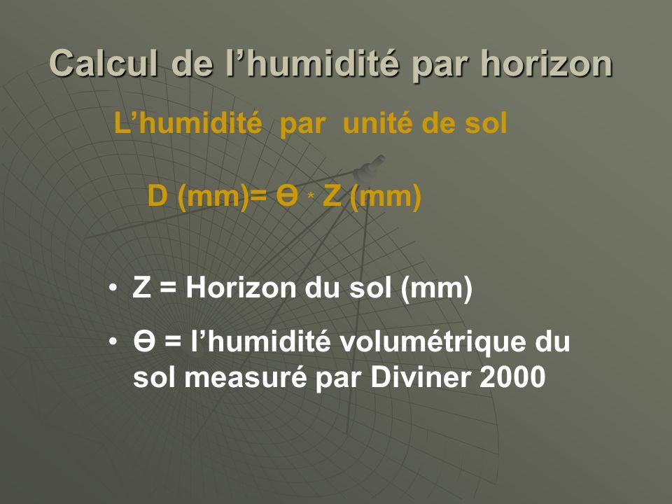 Calcul de lhumidité par horizon Lhumidité par unité de sol Z = Horizon du sol (mm) Ө = lhumidité volumétrique du sol measuré par Diviner 2000 D (mm)=