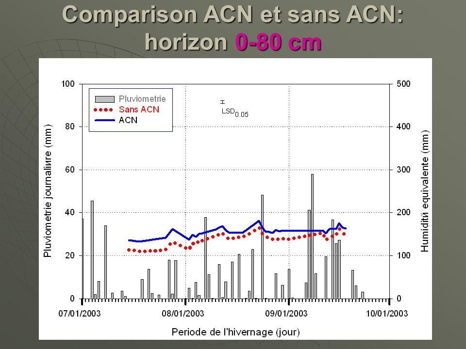 Comparison ACN et sans ACN: horizon 0-80 cm