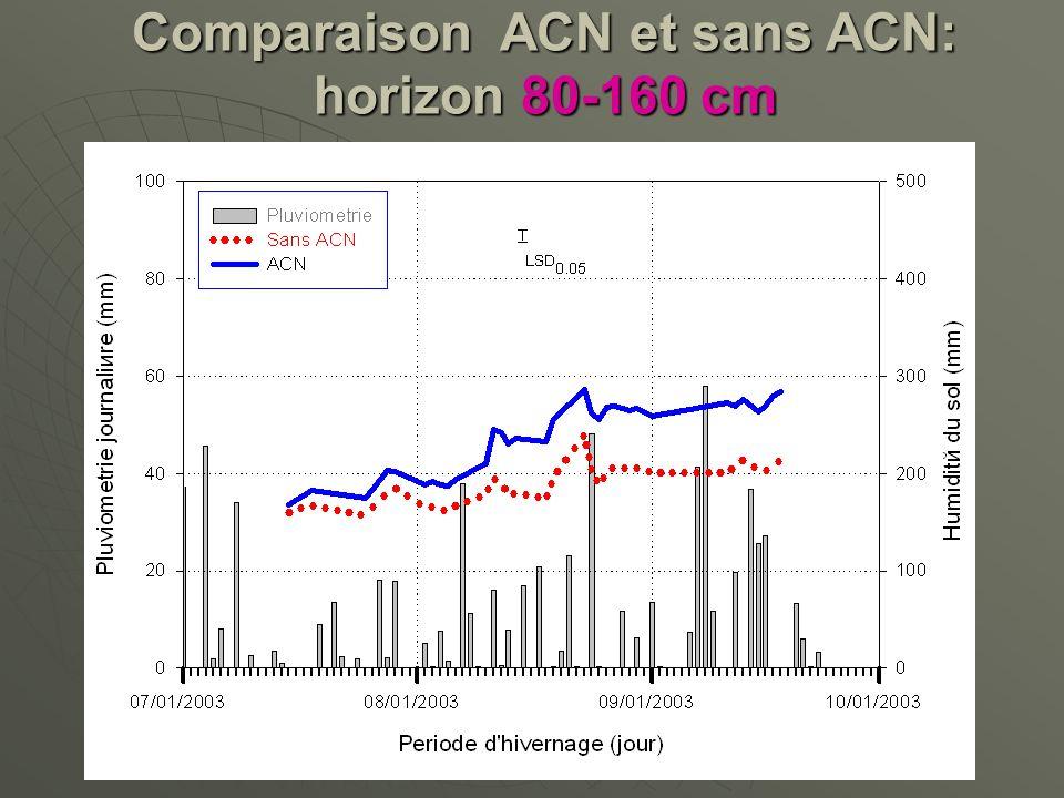 Comparaison ACN et sans ACN: horizon 80-160 cm