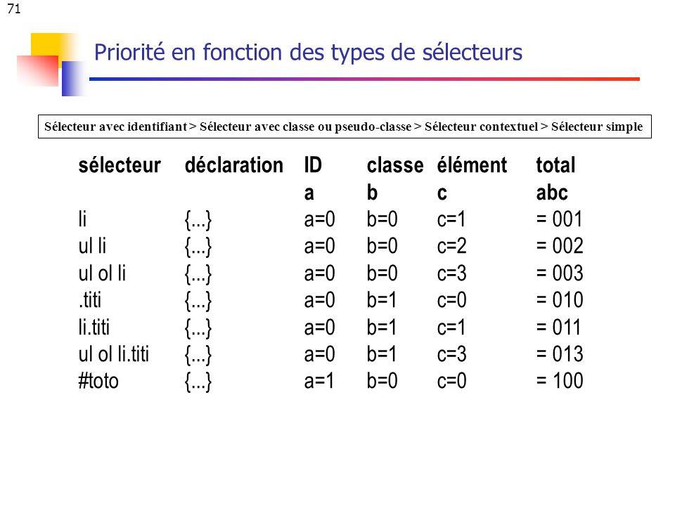 71 Priorité en fonction des types de sélecteurs sélecteurdéclarationIDclasseélémenttotal abcabc li{...} a=0b=0c=1= 001 ul li{...} a=0b=0c=2 = 002 ul ol li{...} a=0b=0c=3 = 003.titi{...} a=0b=1c=0 = 010 li.titi{...} a=0b=1c=1 = 011 ul ol li.titi{...} a=0b=1c=3 = 013 #toto{...} a=1b=0c=0= 100 Sélecteur avec identifiant > Sélecteur avec classe ou pseudo-classe > Sélecteur contextuel > Sélecteur simple