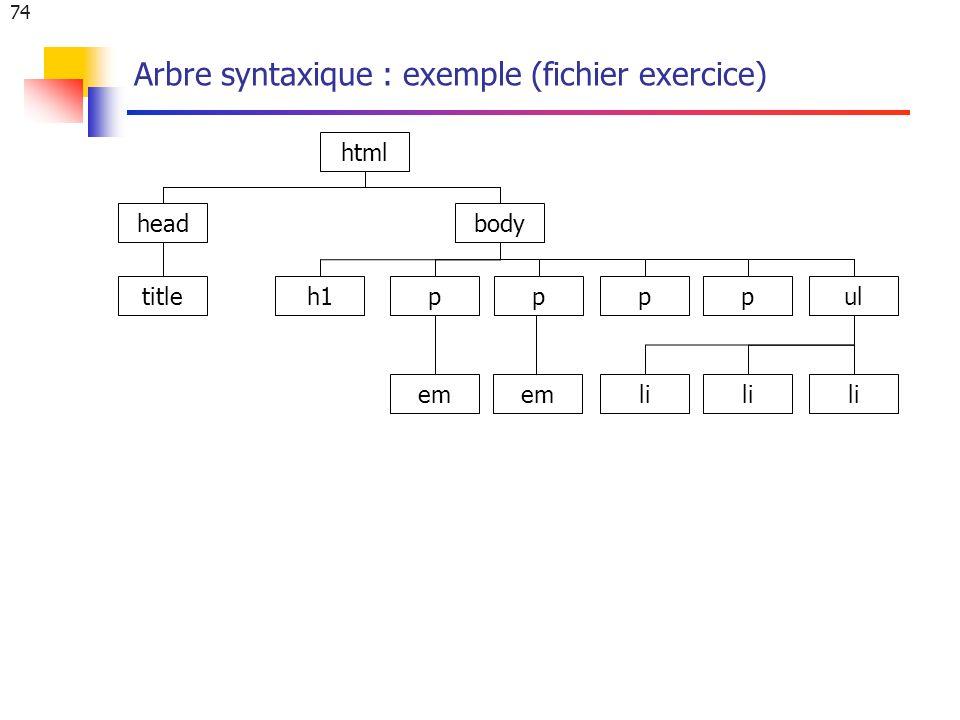 74 Arbre syntaxique : exemple (fichier exercice) html headbody titleh1ppppul li em