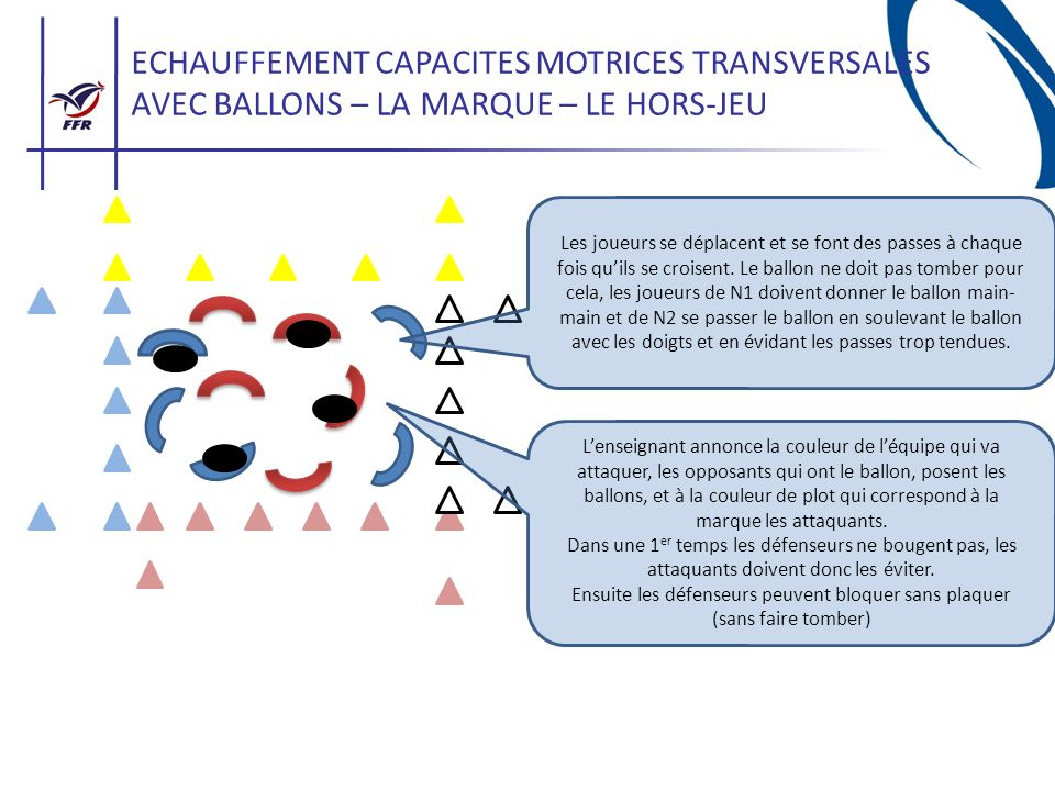 ECHAUFFEMENT CAPACITES MOTRICES TRANSVERSALES AVEC BALLONS – LA MARQUE – LE HORS-JEU Les joueurs se déplacent et se font des passes à chaque fois quil