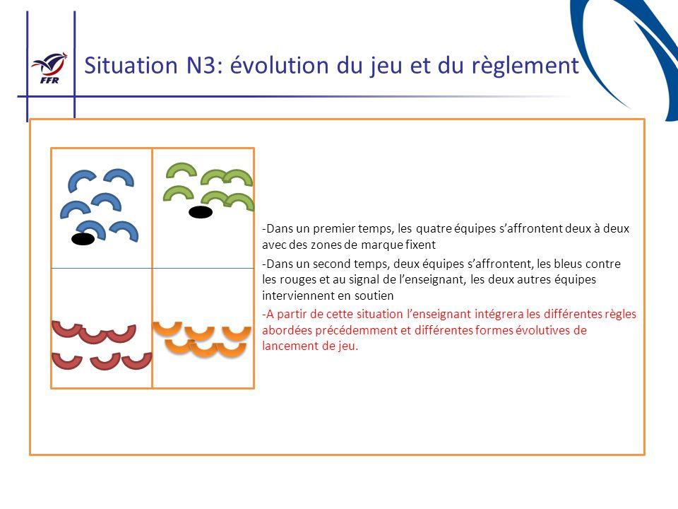 Situation N3: évolution du jeu et du règlement -Dans un premier temps, les quatre équipes saffrontent deux à deux avec des zones de marque fixent -Dan