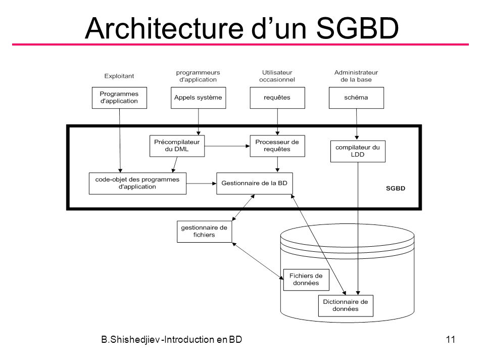 Architecture dun SGBD B.Shishedjiev -Introduction en BD11