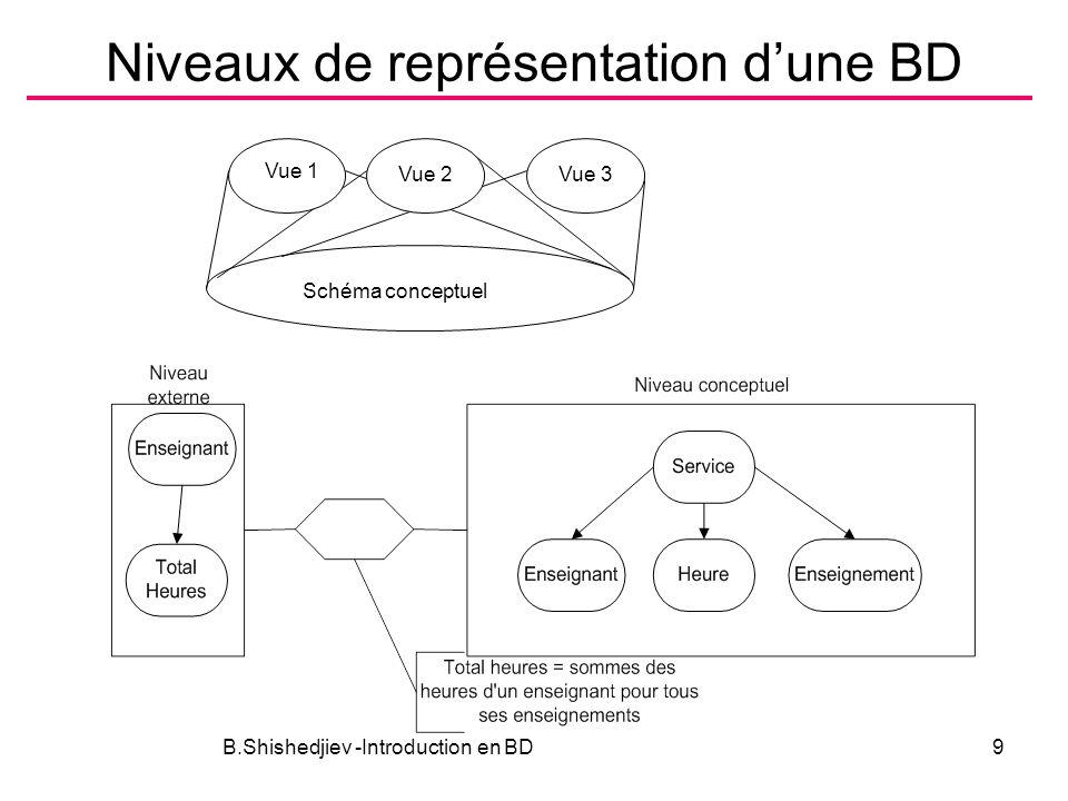 Niveaux de représentation dune BD B.Shishedjiev -Introduction en BD9 Vue 3 Schéma conceptuel Vue 2 Vue 1