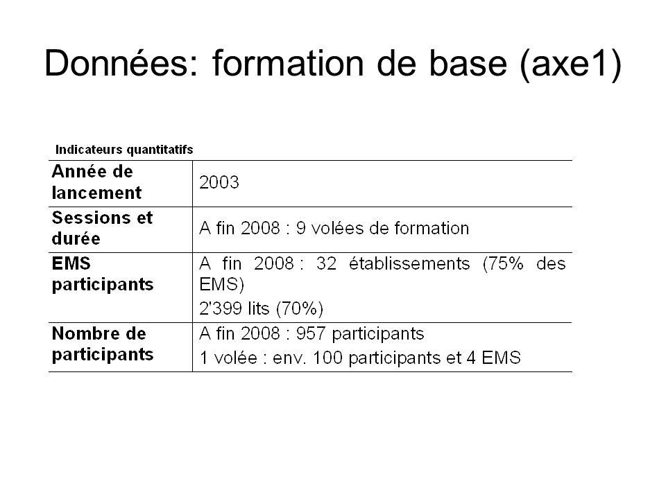 Données: formation de base (axe1)