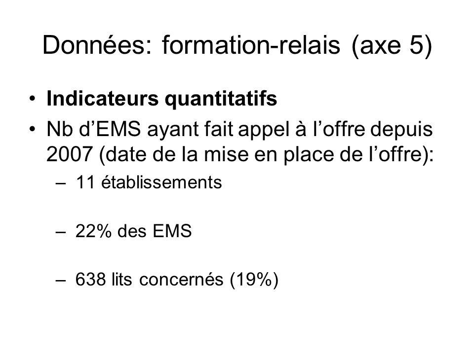 Données: formation-relais (axe 5) Indicateurs quantitatifs Nb dEMS ayant fait appel à loffre depuis 2007 (date de la mise en place de loffre): – 11 établissements – 22% des EMS – 638 lits concernés (19%)