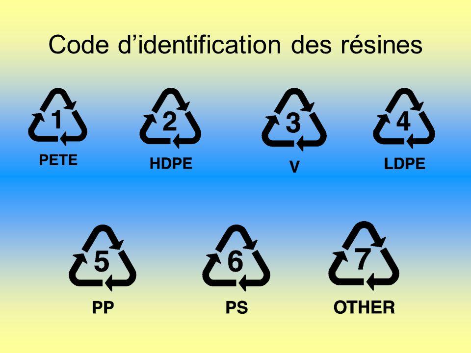 Code didentification des résines