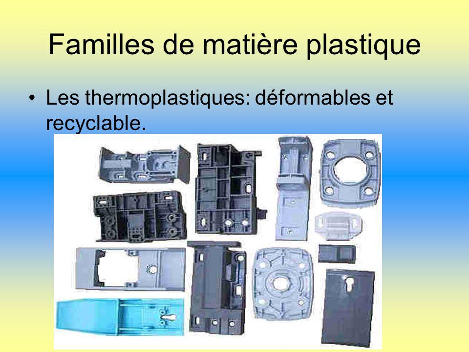 Familles de matière plastique Les thermoplastiques: déformables et recyclable.