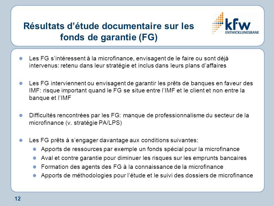 12 Résultats détude documentaire sur les fonds de garantie (FG) Les FG sintéressent à la microfinance, envisagent de le faire ou sont déjà intervenus: retenu dans leur stratégie et inclus dans leurs plans daffaires Les FG interviennent ou envisagent de garantir les prêts de banques en faveur des IMF: risque important quand le FG se situe entre lIMF et le client et non entre la banque et lIMF Difficultés rencontrées par les FG: manque de professionnalisme du secteur de la microfinance (v.