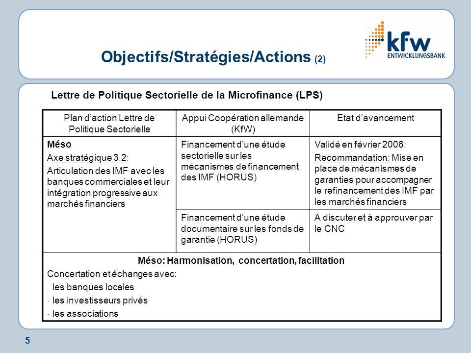 5 Objectifs/Stratégies/Actions (2) Lettre de Politique Sectorielle de la Microfinance (LPS) Plan daction Lettre de Politique Sectorielle Appui Coopération allemande (KfW) Etat davancement Méso Axe stratégique 3.2: Articulation des IMF avec les banques commerciales et leur intégration progressive aux marchés financiers Financement dune étude sectorielle sur les mécanismes de financement des IMF (HORUS) Validé en février 2006: Recommandation: Mise en place de mécanismes de garanties pour accompagner le refinancement des IMF par les marchés financiers Financement dune étude documentaire sur les fonds de garantie (HORUS) A discuter et à approuver par le CNC Méso: Harmonisation, concertation, facilitation Concertation et échanges avec: - les banques locales - les investisseurs privés - les associations
