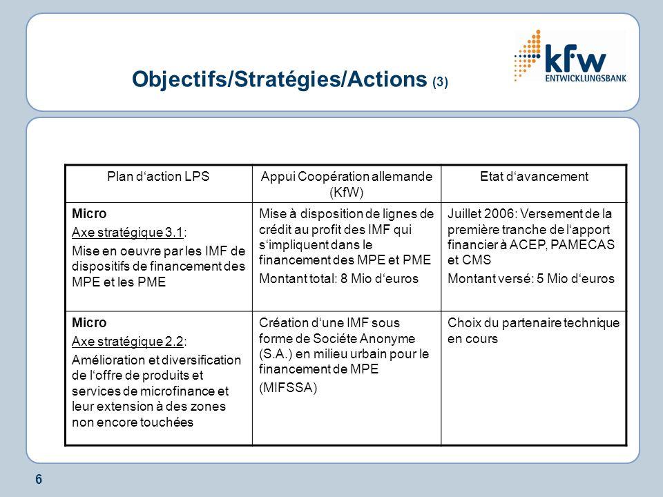 6 Plan daction LPSAppui Coopération allemande (KfW) Etat davancement Micro Axe stratégique 3.1: Mise en oeuvre par les IMF de dispositifs de financement des MPE et les PME Mise à disposition de lignes de crédit au profit des IMF qui simpliquent dans le financement des MPE et PME Montant total: 8 Mio deuros Juillet 2006: Versement de la première tranche de lapport financier à ACEP, PAMECAS et CMS Montant versé: 5 Mio deuros Micro Axe stratégique 2.2: Amélioration et diversification de loffre de produits et services de microfinance et leur extension à des zones non encore touchées Création dune IMF sous forme de Sociéte Anonyme (S.A.) en milieu urbain pour le financement de MPE (MIFSSA) Choix du partenaire technique en cours Objectifs/Stratégies/Actions (3)
