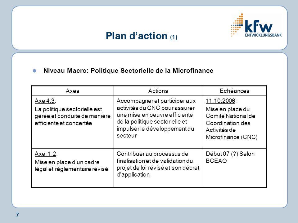 7 Plan daction (1) Niveau Macro: Politique Sectorielle de la Microfinance AxesActionsEchéances Axe 4.3: La politique sectorielle est gérée et conduite de manière efficiente et concertée Accompagner et participer aux activités du CNC pour assurer une mise en oeuvre efficiente de la politique sectorielle et impulser le développement du secteur 11.10.2006: Mise en place du Comité National de Coordination des Activités de Microfinance (CNC) Axe: 1.2: Mise en place dun cadre légal et réglementaire révisé Contribuer au processus de finalisation et de validation du projet de loi révisé et son décret dapplication Début 07 ( ) Selon BCEAO