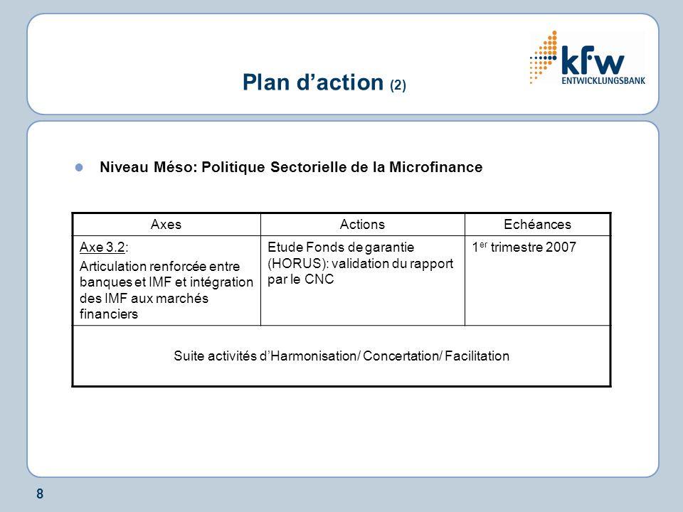 8 Plan daction (2) Niveau Méso: Politique Sectorielle de la Microfinance AxesActionsEchéances Axe 3.2: Articulation renforcée entre banques et IMF et intégration des IMF aux marchés financiers Etude Fonds de garantie (HORUS): validation du rapport par le CNC 1 er trimestre 2007 Suite activités dHarmonisation/ Concertation/ Facilitation
