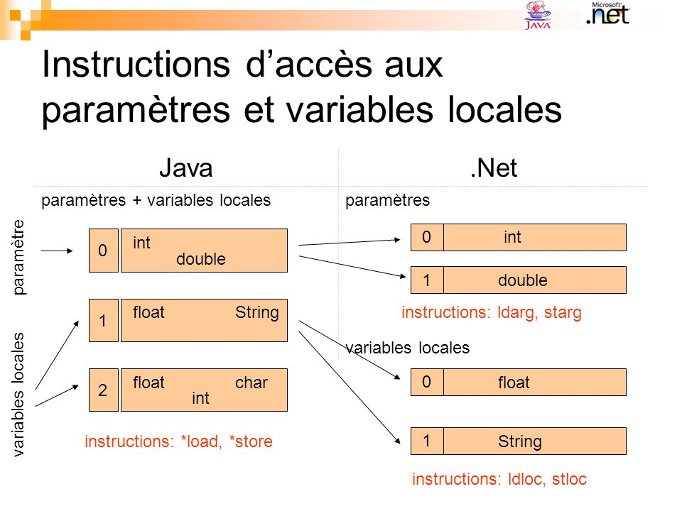 Instructions daccès aux paramètres et variables locales Java.Net paramètres + variables localesparamètres variables locales 0 int double 1 floatString 2 float int char paramètre variables locales 0 int 0 float 1 String 1 double instructions: *load, *store instructions: ldarg, starg instructions: ldloc, stloc