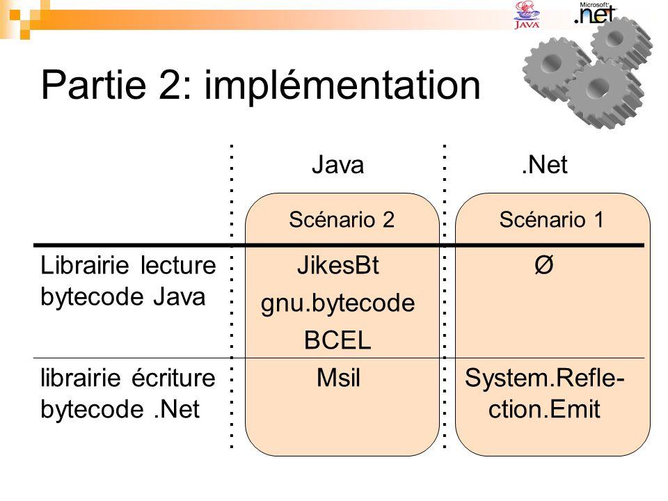 Scénario 1 Scénario 2 Partie 2: implémentation Java.Net Librairie lecture bytecode Java JikesBt gnu.bytecode BCEL Ø librairie écriture bytecode.Net MsilSystem.Refle- ction.Emit