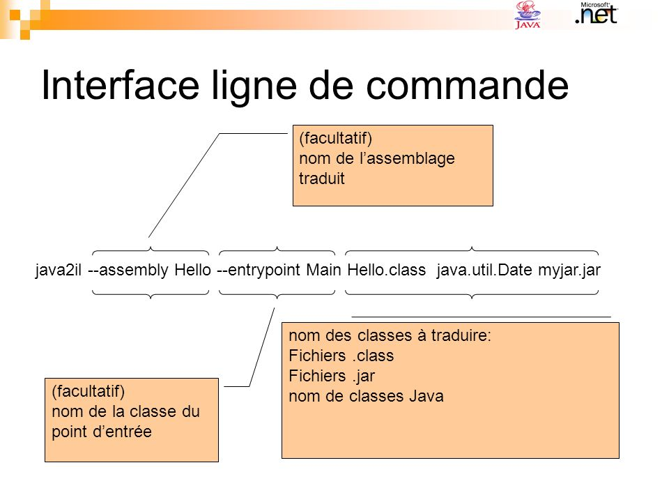 Interface ligne de commande java2il --assembly Hello --entrypoint Main Hello.class java.util.Date myjar.jar (facultatif) nom de lassemblage traduit (facultatif) nom de la classe du point dentrée nom des classes à traduire: Fichiers.class Fichiers.jar nom de classes Java