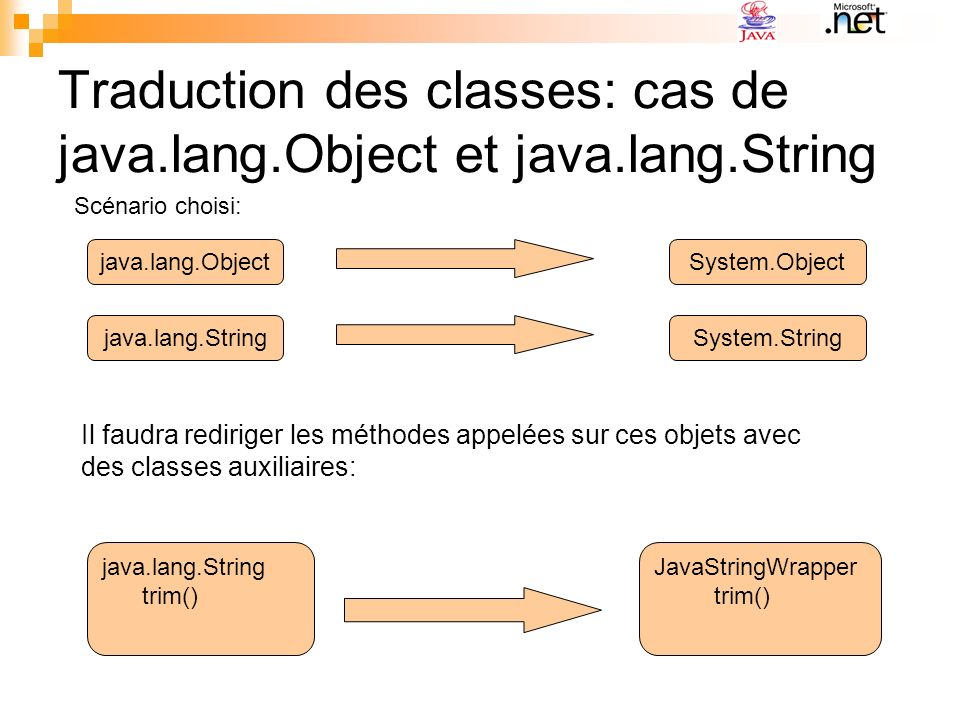 Traduction des classes: cas de java.lang.Object et java.lang.String java.lang.ObjectSystem.Object Scénario choisi: java.lang.StringSystem.String java.lang.String trim() JavaStringWrapper trim() Il faudra rediriger les méthodes appelées sur ces objets avec des classes auxiliaires: