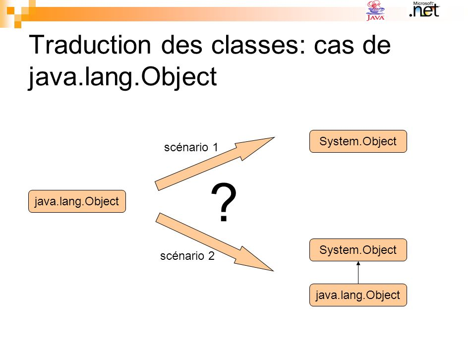 Traduction des classes: cas de java.lang.Object java.lang.Object System.Object java.lang.Object System.Object .